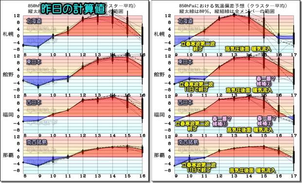 週間気温グラフ200210