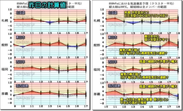 週間気温グラフ200111