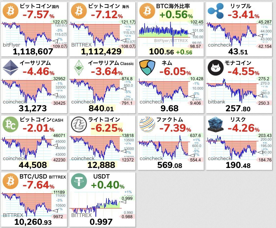 ビットコイン乱高下、1日の値幅19% 一時急落も: 日本経済新聞