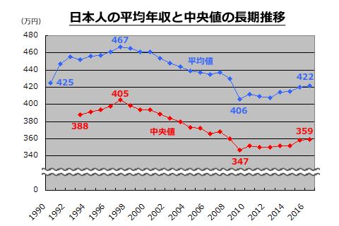 40 代 年収 中央 値