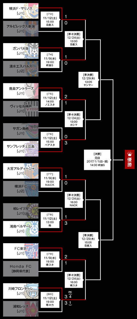 figure_tournament_new
