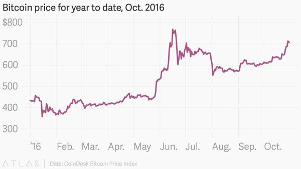 2016年 ビットコインチャート