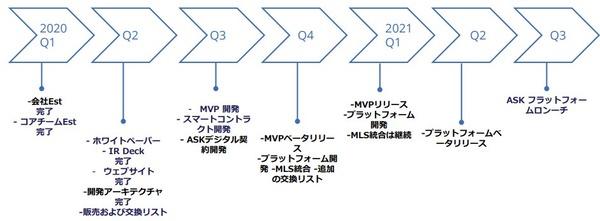 roadmap-ask