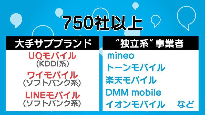 f43118df79 ビックカメラ有楽町店主任の野嶋優さんによると、1日にインターネットを約1時間、通話を約30分、1カ月に約1万円を支払っている人の場合「2000~3000円程度」で済む  ...