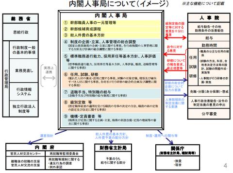 内閣人事局(イメージ)