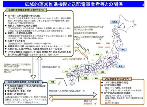 広域的運営推進機関と送配電事業者等との関係