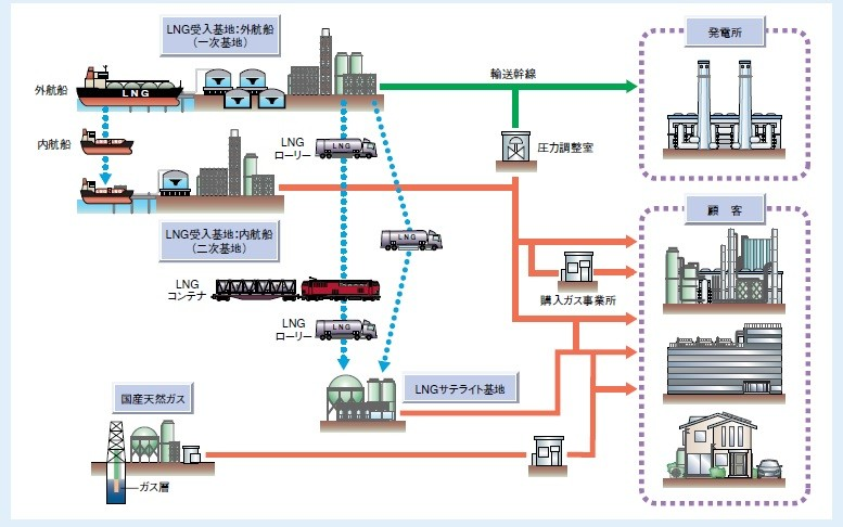 日本の都市ガス流通フロー図 出所:日本ガス協会)<LPG>(出所:経済産業省)(出所:日本LPガ