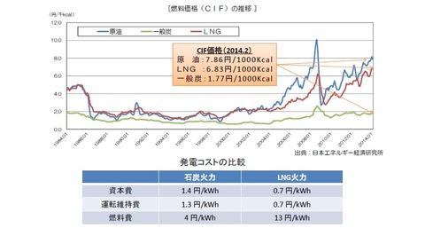 石炭・ガスの価格推移