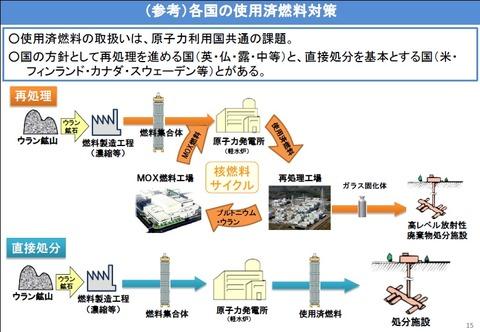 各国の使用済燃料対策