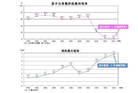 2013年原子力稼働率推移等
