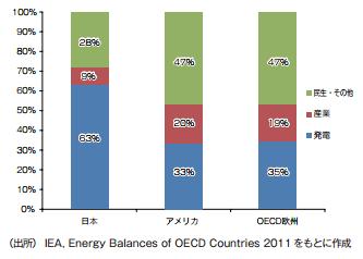 日米欧の用途別天然ガス利用状況(2010年)