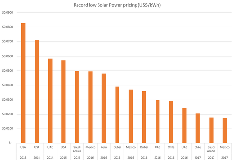 solar-record-pricing-global