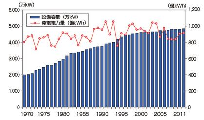 水力発電設備容量・発電電力量推移