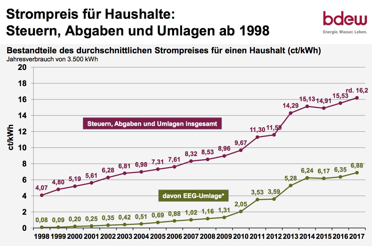 【国際】ドイツの「エネルギー転換」が大失敗だったと明らかに 実は環境のためにもなっていなかった 風力発電/メガソーラー★3©2ch.netYouTube動画>8本 ->画像>48枚