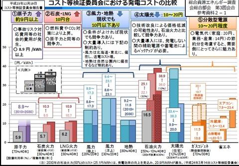 発電コスト比較(コスト等検証委員会)