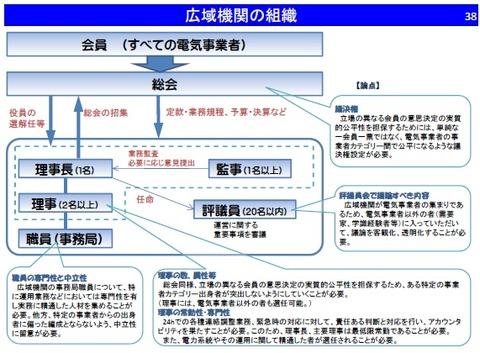 広域的運営推進機関の組織図