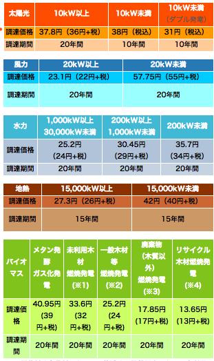 2013FY  FIT価格