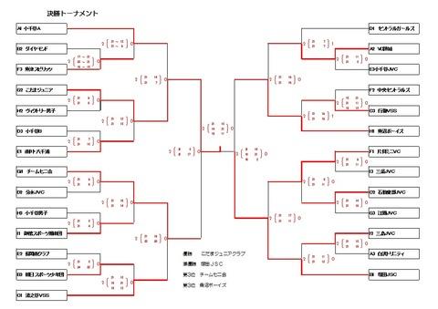 三島決勝トーナメント結果