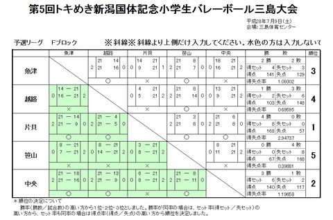 三島予選F結果