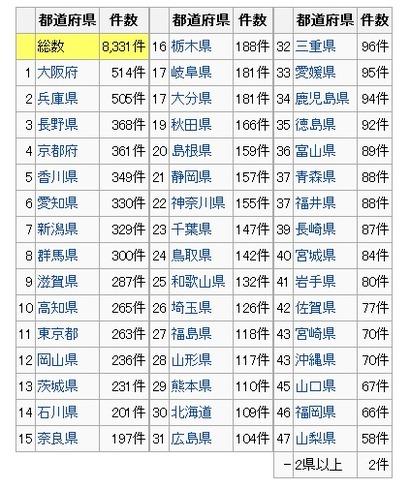 有形文化財の件数@wikipedia