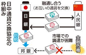 【日中】新通貨協定締結へ=融通額3兆円軸に-日銀・人民銀