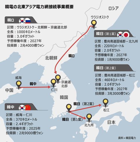 【捕らぬ狸の皮算用】中国・ロシアから電力輸入、日本には輸出構想 文政権の脱原発政策に批判の声