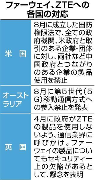 【通信機器】中国通信機器2社を入札から除外 日本政府方針 安全保障で米豪などと足並み