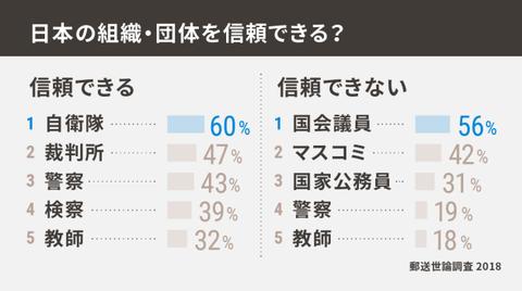 『信頼できない組織は?』マスコミ:42% 18~20歳代では6割が「信頼できない」と回答 ネット「若者のマスゴミ嫌いは本物だな」