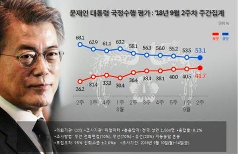【世論調査】文大統領の支持率53.1% 6週連続下落し最低更新