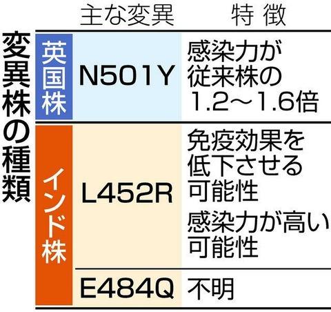 【終焉】インド変異株「L452R」は日本人の免疫を低下させることが判明! 日本人にとって他の変異株よりも危険な可能性