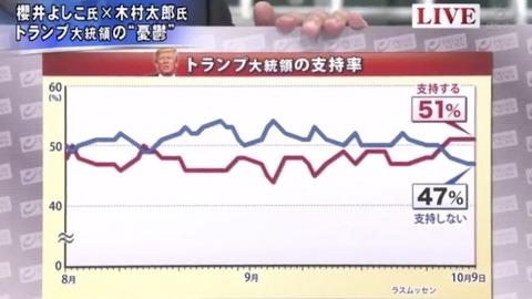 櫻井よしこ「日本のメディアはトランプ反対の声ばかり伝え…」「今にも政権が潰れてしまう様な印象を…」 ネット「安部が~に似た構図」