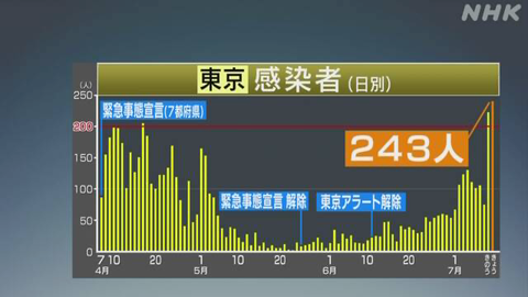 【新型コロナ】東京都 新たに240人以上感染確認 きのう上回り最多 新型コロナ