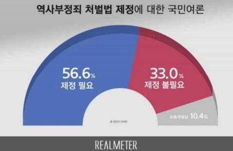 韓国政府が主張する歴史認識以外を主張すると罰せられる法律に賛成が56.6% ネット「日本の左翼も、もし政権をとったらこんな法律を…」