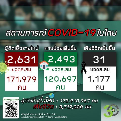 20210604タイの新型コロナウイルス感染状況