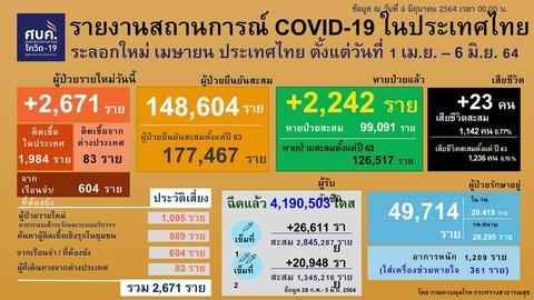 20210606 0401-0424 タイの新型コロナウイルス感染状況2
