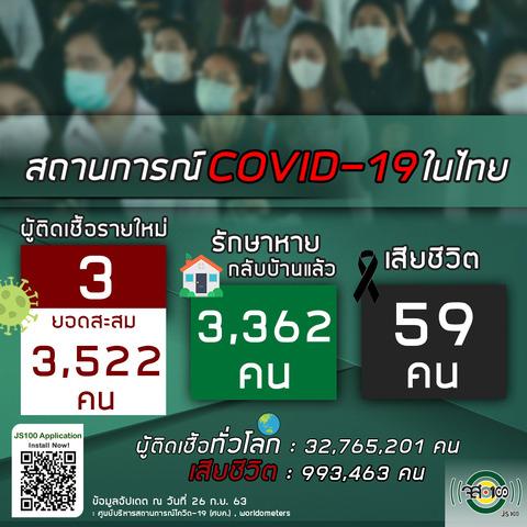 9月26日タイの新型コロナウイルス