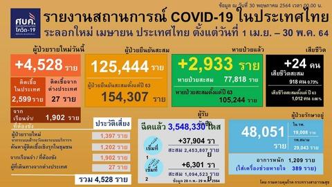 20210530 0401-0424 タイの新型コロナウイルス感染状況2