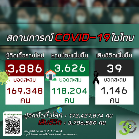 20210603タイの新型コロナウイルス感染状況