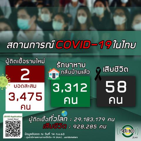 9月14日タイの新型コロナウイルス