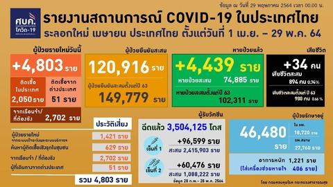 20210529 0401-0424 タイの新型コロナウイルス感染状況2