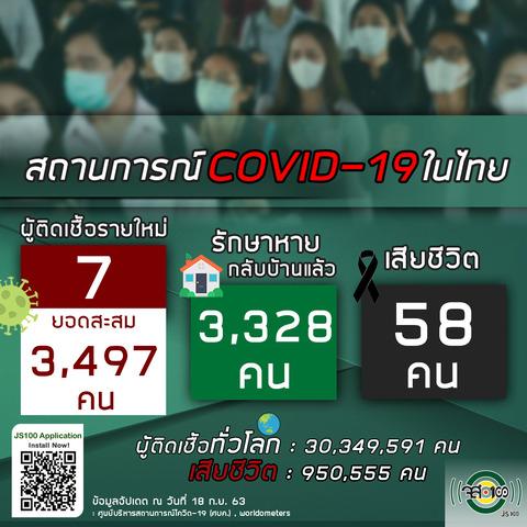 9月18日タイの新型コロナウイルス