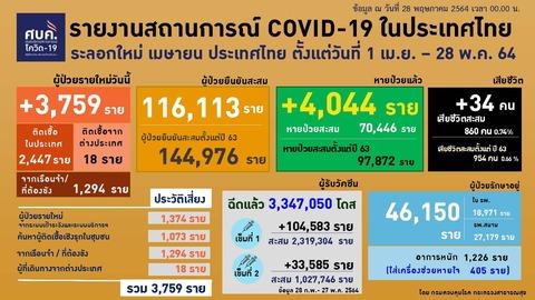 20210528 0401-0424 タイの新型コロナウイルス感染状況2