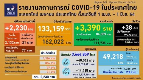 20210601 0401-0424 タイの新型コロナウイルス感染状況2