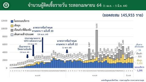 20210605タイ国内感染状況