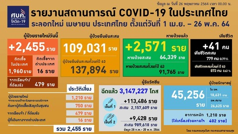 20210526 0401-0424 タイの新型コロナウイルス感染状況2