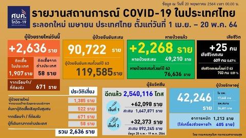 20210520 0401-0424 タイの新型コロナウイルス感染状況2