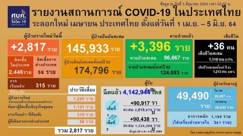 20210605 0401-0424 タイの新型コロナウイルス感染状況2