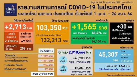 20210524 0401-0424 タイの新型コロナウイルス感染状況2