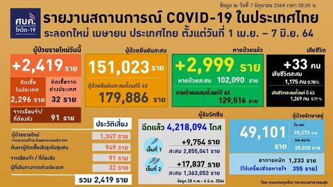 20210607 0401-0424 タイの新型コロナウイルス感染状況2
