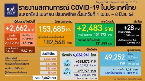 20210608 0401-0424 タイの新型コロナウイルス感染状況2